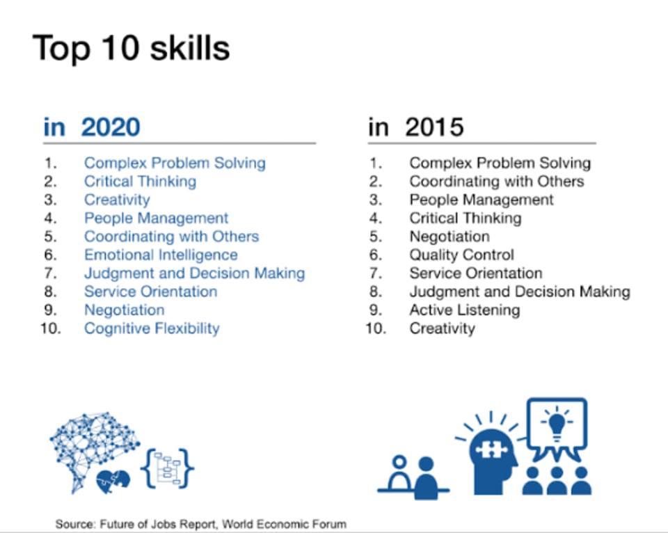 Photo of اكتر 10 مهارات هتكون ليها الصدارة فى عام 2020 …