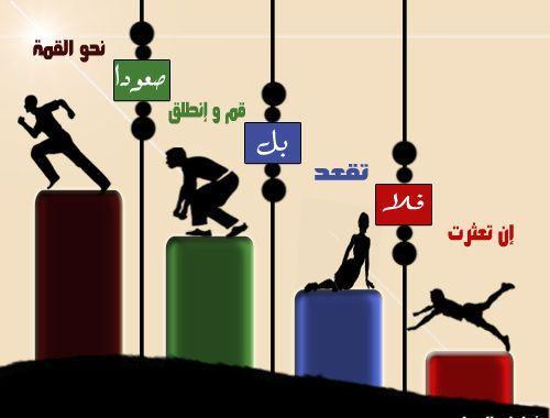 Photo of فشلك  الهدف منه انك تكتسب خبره!!