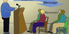 عناصر مهارات التواصل